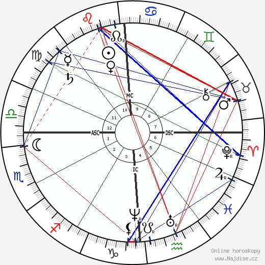 H. S. Olcott wikipedie wiki 2019, 2020 horoskop