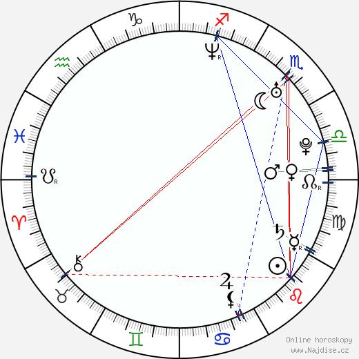 Hai-Lu Qin wikipedie wiki 2018, 2019 horoskop
