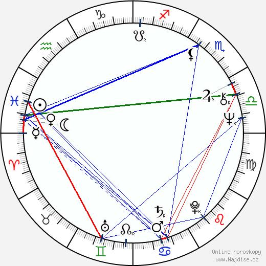 Haile Gerima wikipedie wiki 2018, 2019 horoskop