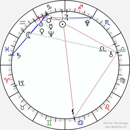 Hailie Jade wikipedie wiki 2019, 2020 horoskop
