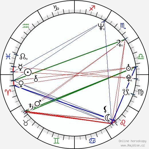 Haim Frank Ilfman wikipedie wiki 2018, 2019 horoskop