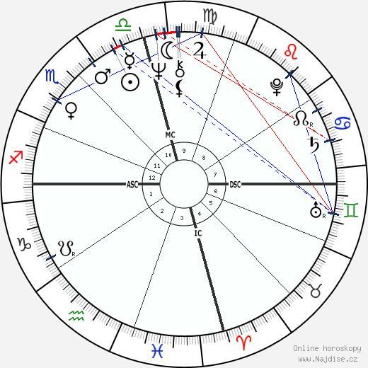 Haim Saban wikipedie wiki 2020, 2021 horoskop