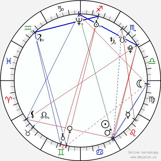 Hakan Yildiz wikipedie wiki 2019, 2020 horoskop