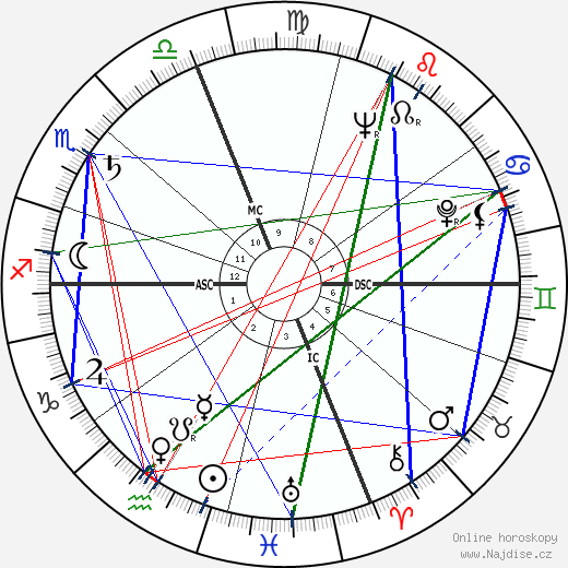 Hal Holbrook wikipedie wiki 2019, 2020 horoskop