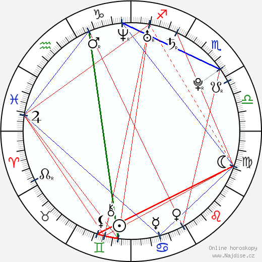 Haley Hudson wikipedie wiki 2018, 2019 horoskop