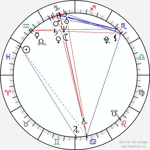 Haley Sweet wikipedie wiki 2018, 2019 horoskop