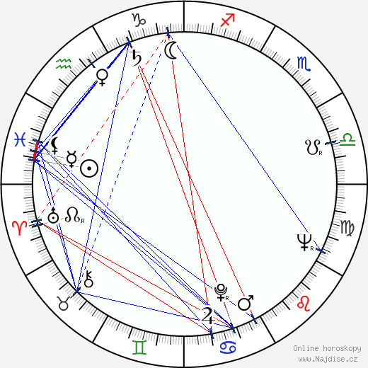 Halina Jablonowska wikipedie wiki 2018, 2019 horoskop