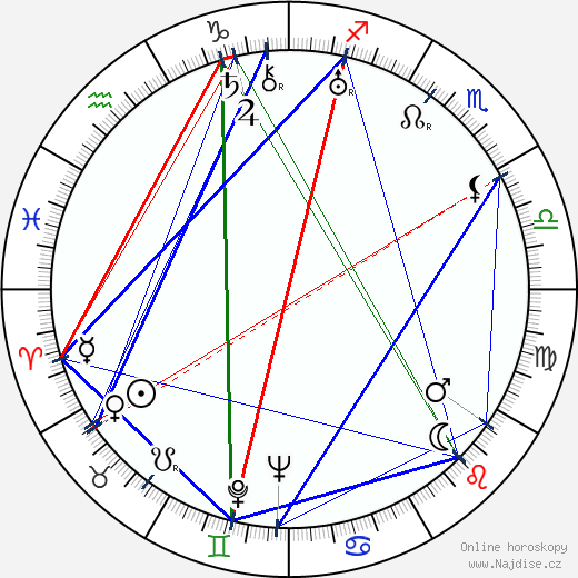 Hamilton MacFadden wikipedie wiki 2019, 2020 horoskop