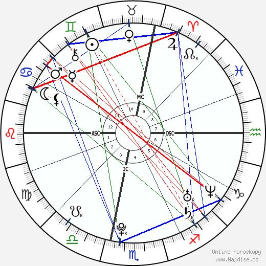 Hamilton Sabot wikipedie wiki 2017, 2018 horoskop