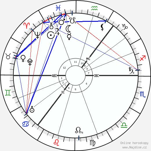 Hamish MacCunn wikipedie wiki 2018, 2019 horoskop