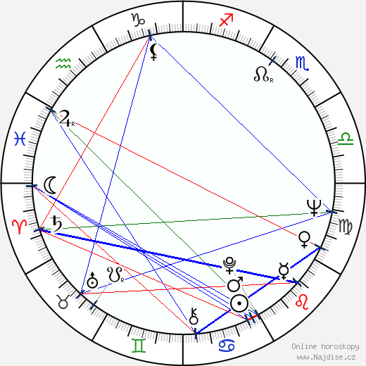 Hampton Fancher wikipedie wiki 2019, 2020 horoskop