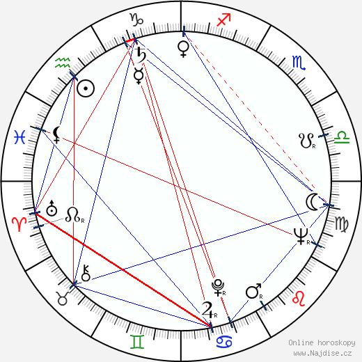 Hana Bauerová wikipedie wiki 2020, 2021 horoskop