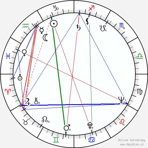 Hana Bělohradská wikipedie wiki 2019, 2020 horoskop