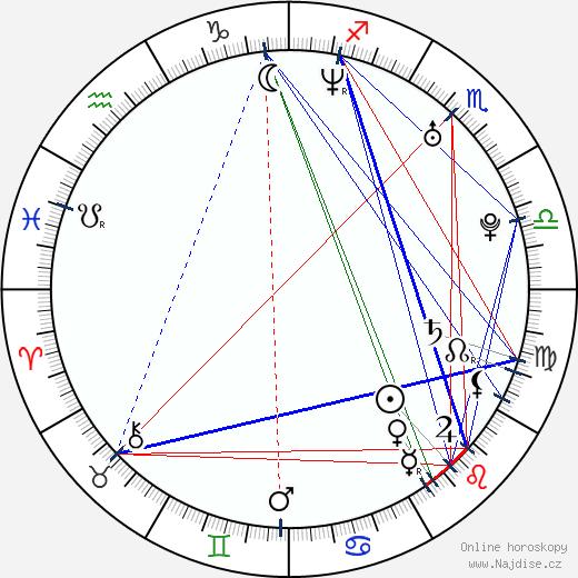 Hana Briešťanská wikipedie wiki 2019, 2020 horoskop