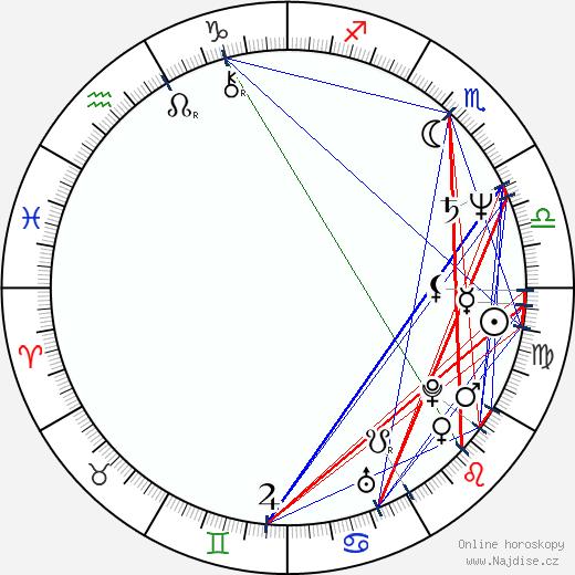 Hana Čížková wikipedie wiki 2019, 2020 horoskop