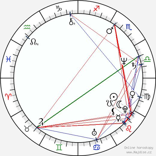 Hana Gregorová wikipedie wiki 2020, 2021 horoskop