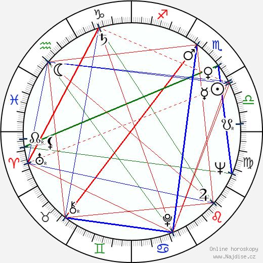 Hana Hegerová wikipedie wiki 2019, 2020 horoskop