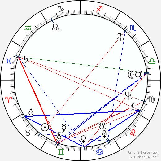 Hana Houbová wikipedie wiki 2019, 2020 horoskop