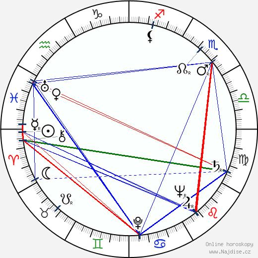 Hana Kreihanslová wikipedie wiki 2020, 2021 horoskop