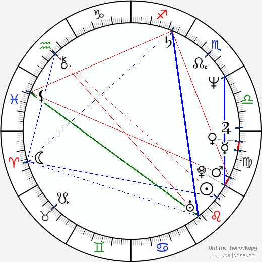 Hana Křížková wikipedie wiki 2020, 2021 horoskop