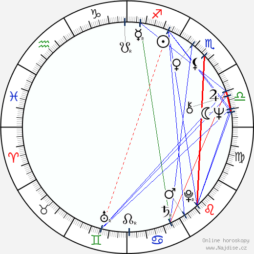 Hana Maciuchová wikipedie wiki 2018, 2019 horoskop