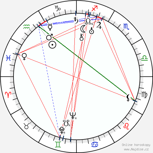 Hana Meličková wikipedie wiki 2019, 2020 horoskop