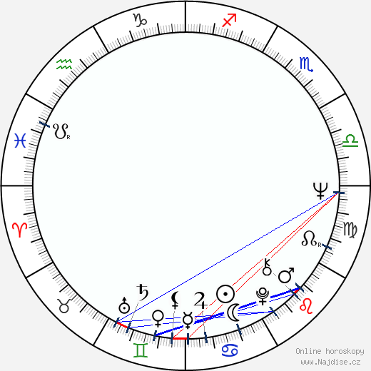 Hana Packertová wikipedie wiki 2017, 2018 horoskop