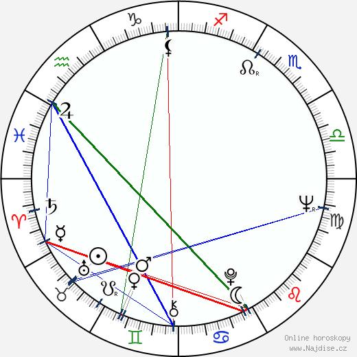 Hana Talpová wikipedie wiki 2018, 2019 horoskop