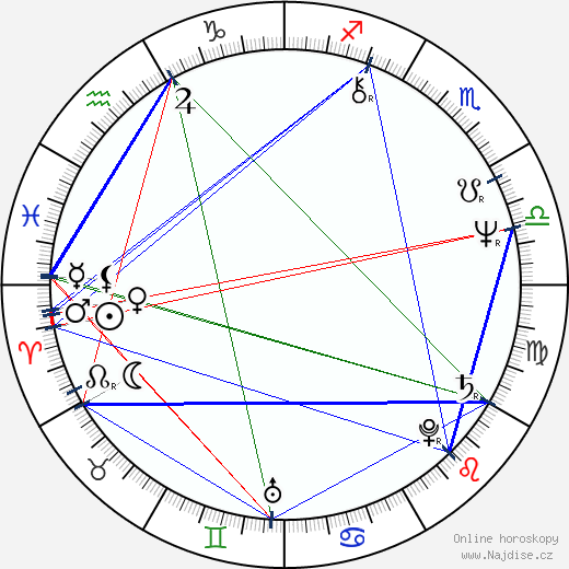 Hana Ulrychová wikipedie wiki 2018, 2019 horoskop