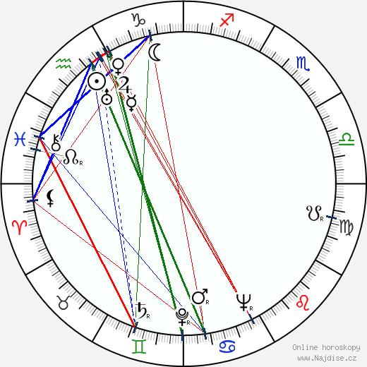 Hana Vítová wikipedie wiki 2020, 2021 horoskop