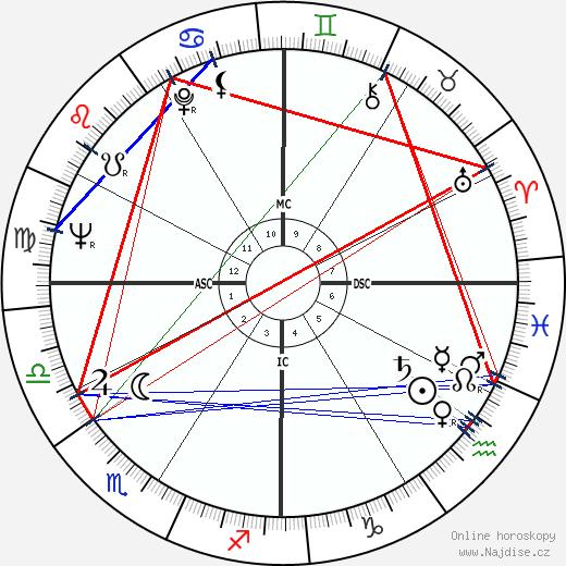 Hank Aaron wikipedie wiki 2018, 2019 horoskop
