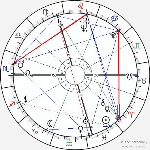 Hank Ketcham wikipedie wiki 2017, 2018 horoskop