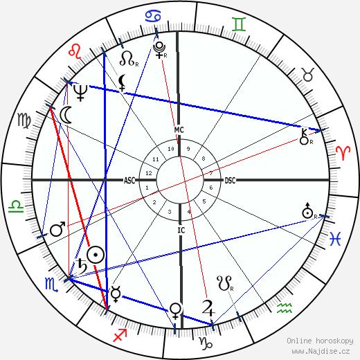 Hank Ruszkowski wikipedie wiki 2018, 2019 horoskop