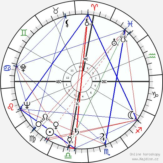 Hank Williams wikipedie wiki 2019, 2020 horoskop