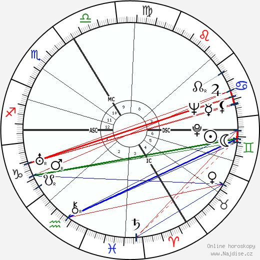 Hanna Nagel wikipedie wiki 2017, 2018 horoskop