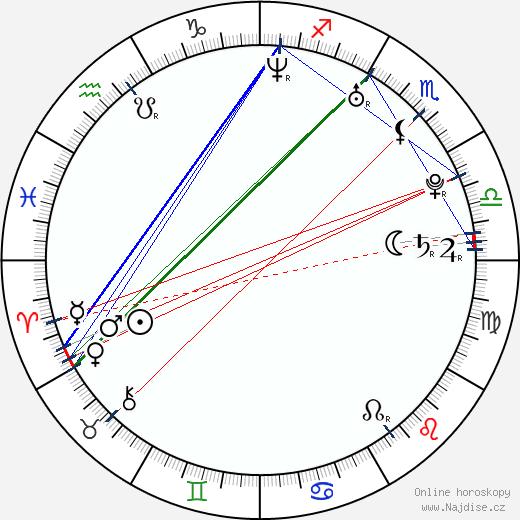 Hanna Pakarinen wikipedie wiki 2019, 2020 horoskop