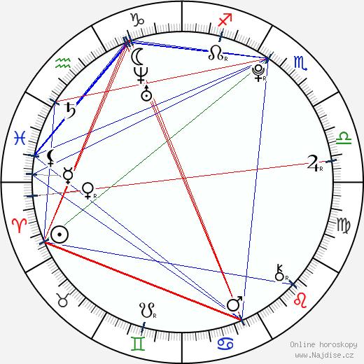 Hannah Marks wikipedie wiki 2020, 2021 horoskop