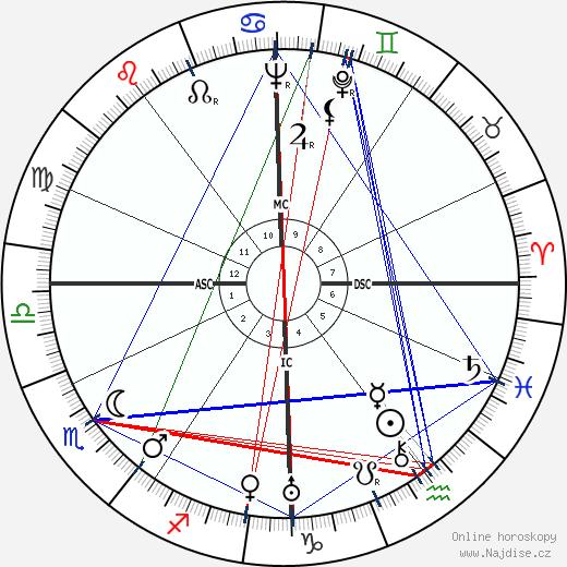 Hans Bender wikipedie wiki 2020, 2021 horoskop