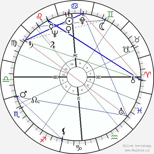 Hans Blumenberg wikipedie wiki 2020, 2021 horoskop
