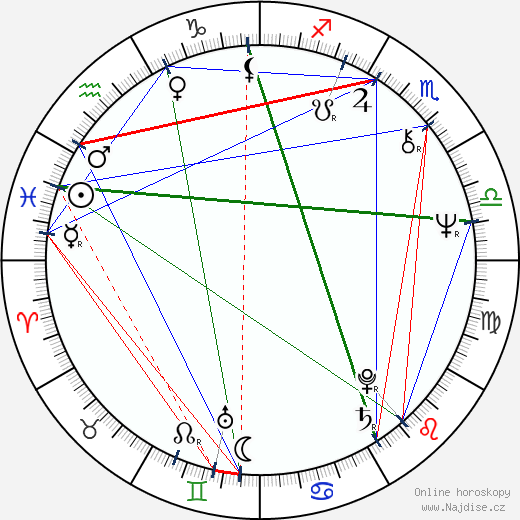 Hans-Christoph Blumenberg wikipedie wiki 2018, 2019 horoskop