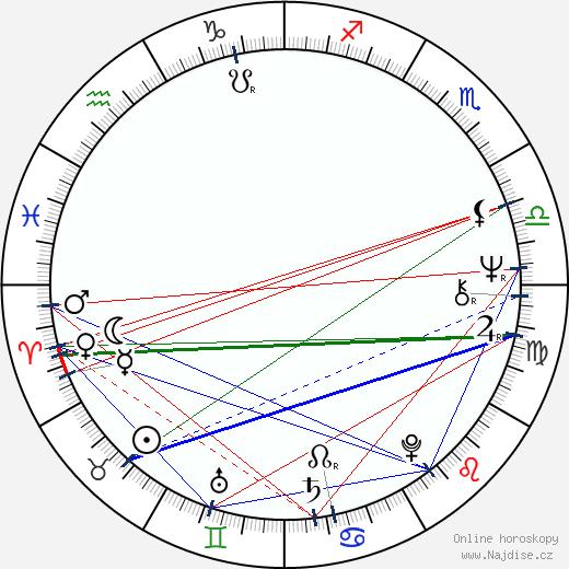 Hans Dagelet wikipedie wiki 2019, 2020 horoskop