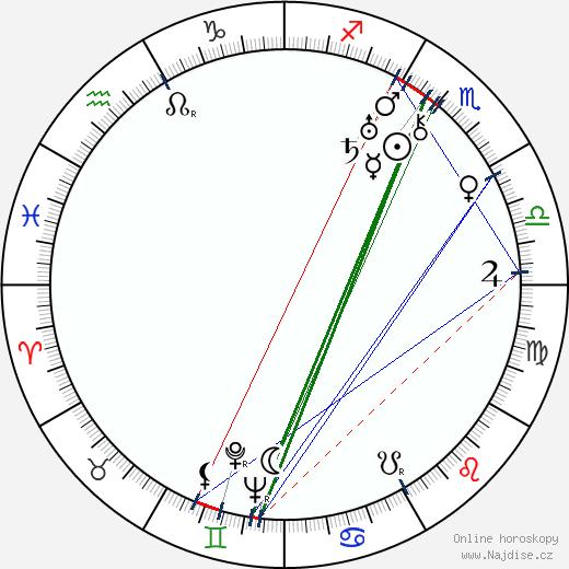 Hans Deppe wikipedie wiki 2017, 2018 horoskop