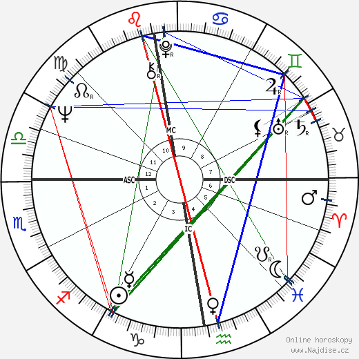 Hans Eichel wikipedie wiki 2017, 2018 horoskop
