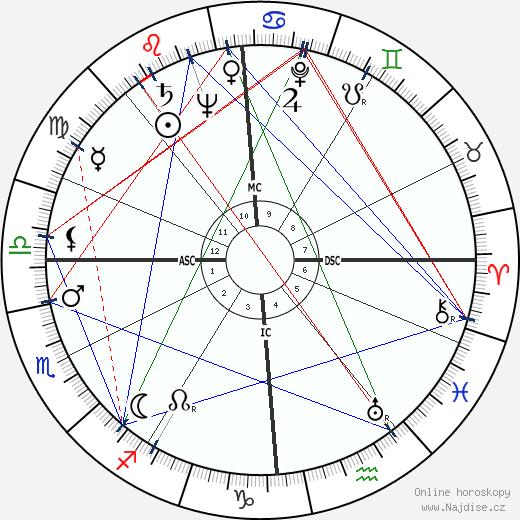 Hans Falk wikipedie wiki 2018, 2019 horoskop