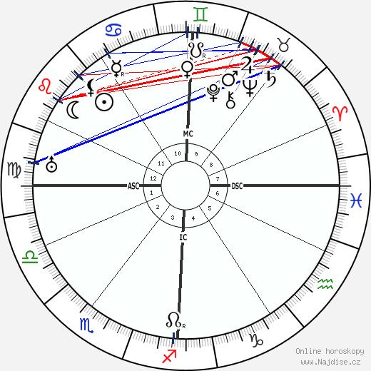 Hans Fischer wikipedie wiki 2018, 2019 horoskop