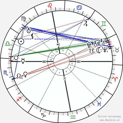 Hans Geiger wikipedie wiki 2020, 2021 horoskop