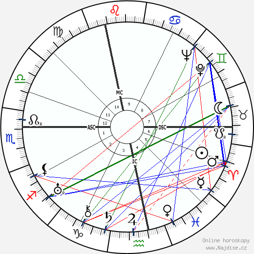 Hans Hausmann wikipedie wiki 2020, 2021 horoskop