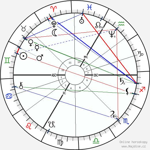 Hans Makart wikipedie wiki 2018, 2019 horoskop