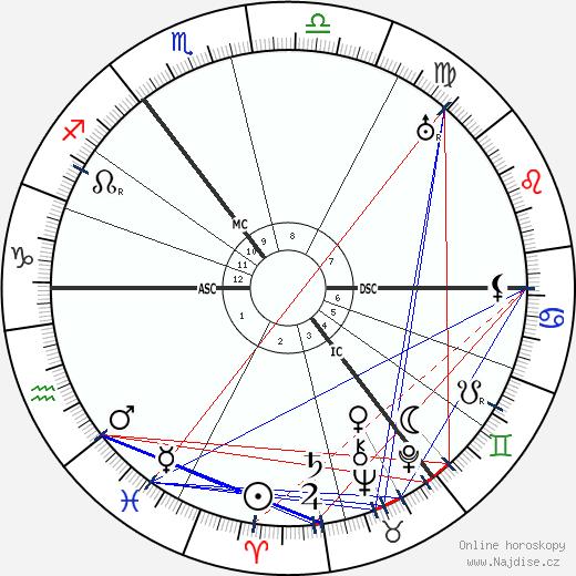 Hans Paasche wikipedie wiki 2018, 2019 horoskop