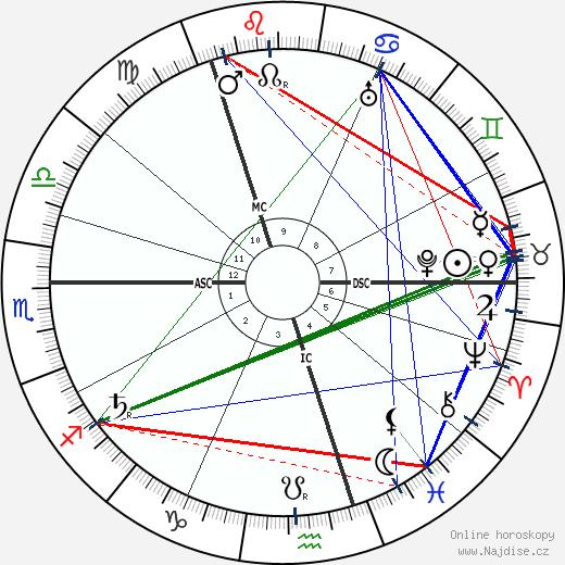 Hans Pfitzner wikipedie wiki 2017, 2018 horoskop